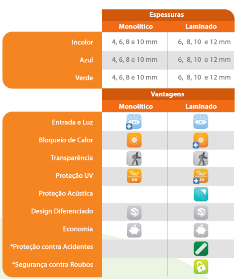 Tabela neutro